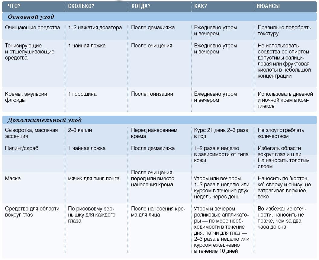 таблица по косметике