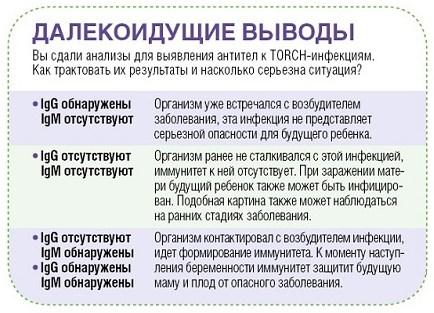 Беременность и инфекции.