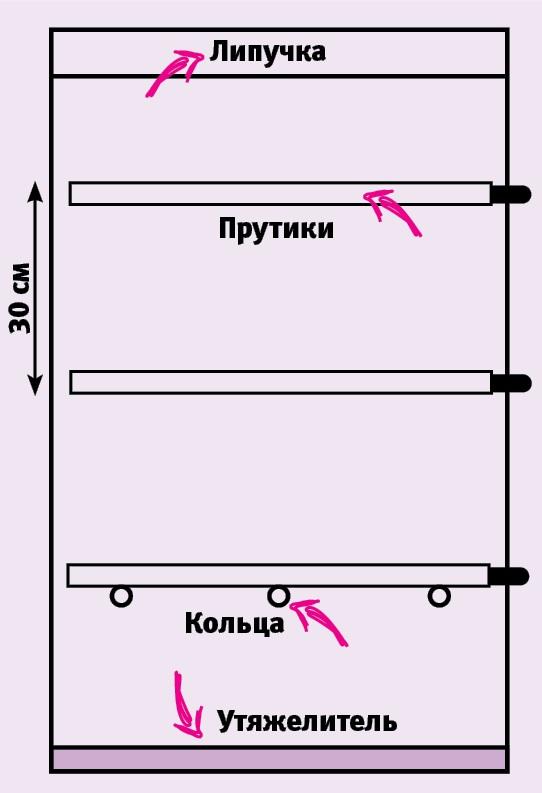 Как превратить обычные старые шторы вримские: мастер-класс