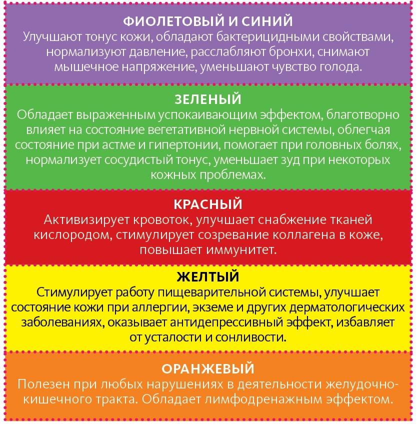Лечение светом и цветом: выбери нужный тон