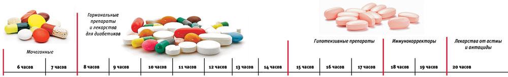 Когда принимать лекарства: советы врача