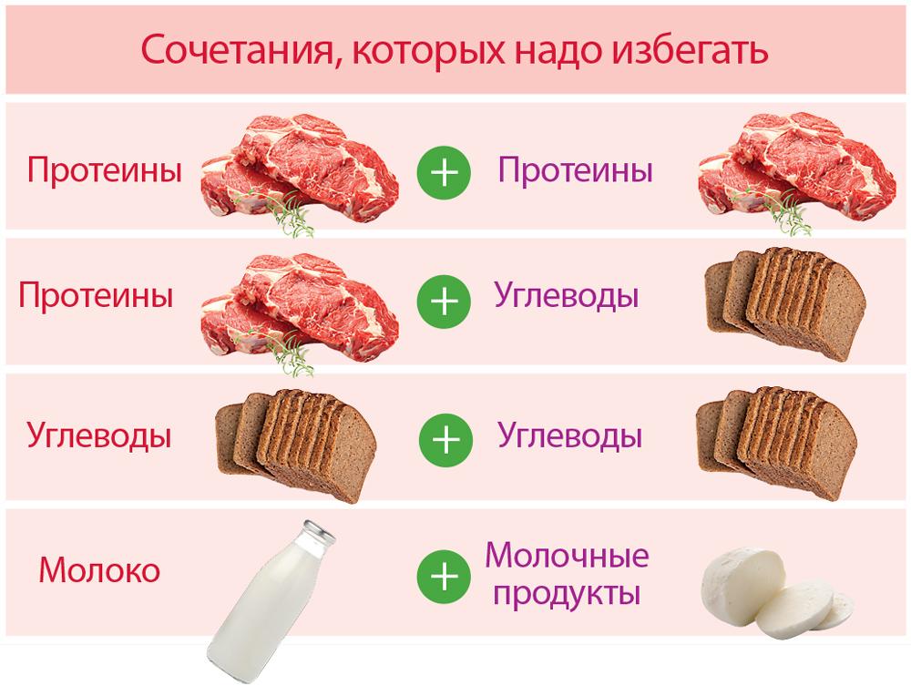 Как правильно сочетать продукты и худеть?