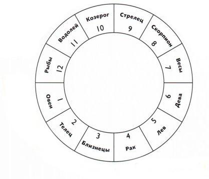 Насколько вы подходите друг другу по знаку Зодиака?